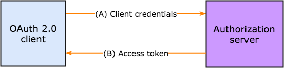 client_credentials nubentos